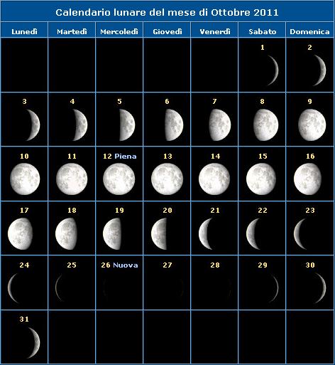 La Luna di febbraio 2012: le fasi lunari